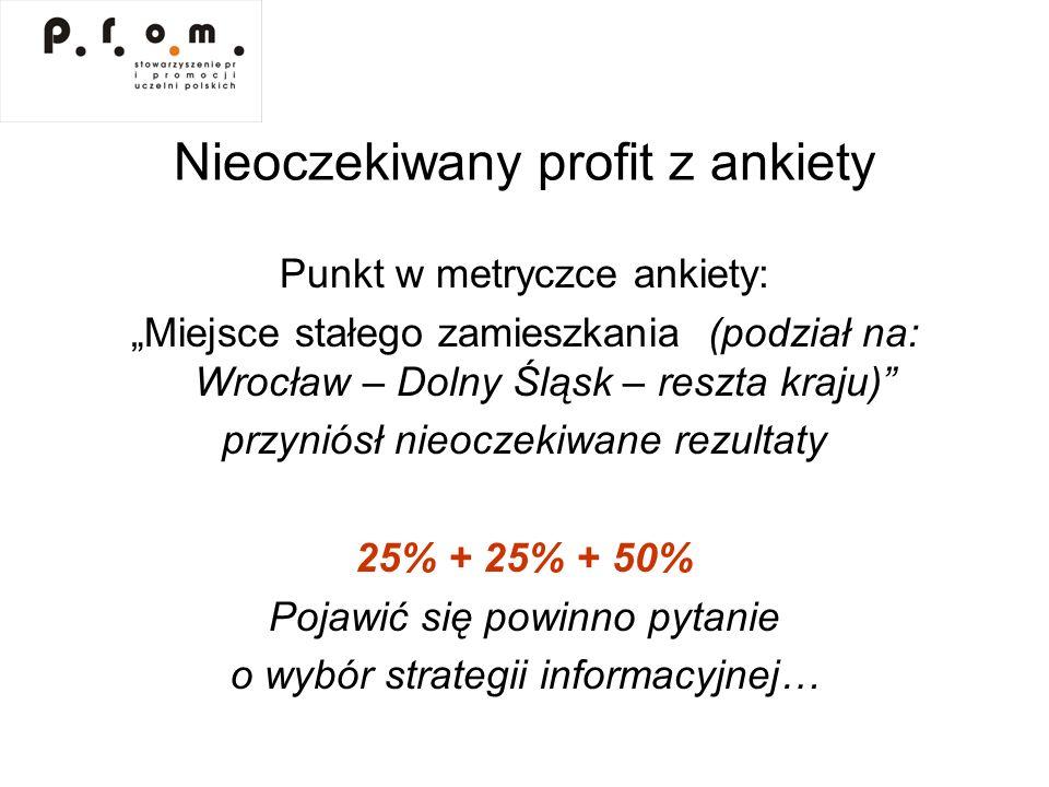 Nieoczekiwany profit z ankiety Punkt w metryczce ankiety: Miejsce stałego zamieszkania (podział na: Wrocław – Dolny Śląsk – reszta kraju) przyniósł ni