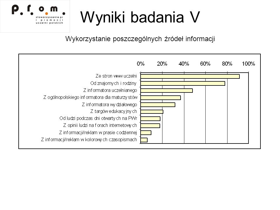 Wyniki badania VI Wykorzystanie poszczególnych źródeł informacji w zależności od płci
