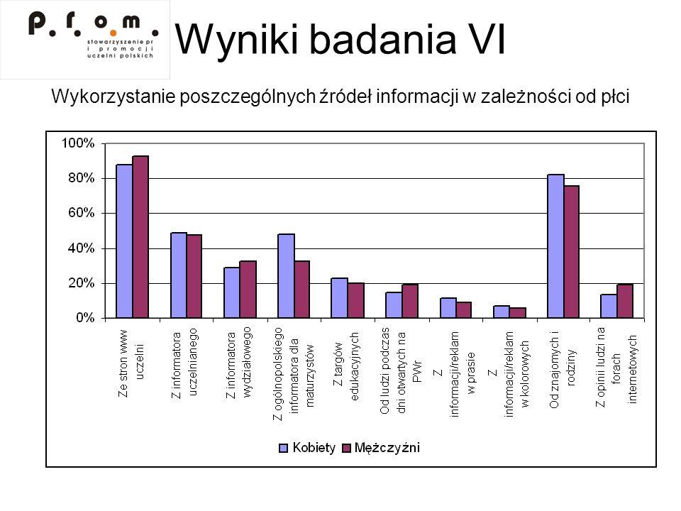Wyniki badania II Waga kryteriów podejmowania decyzji w zależności od płci
