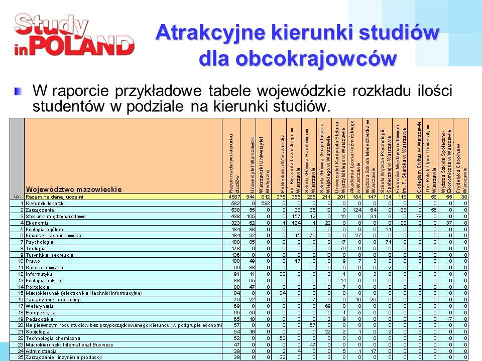 11 Atrakcyjne kierunki studiów dla obcokrajowców W raporcie przykładowe tabele wojewódzkie rozkładu ilości studentów w podziale na kierunki studiów.