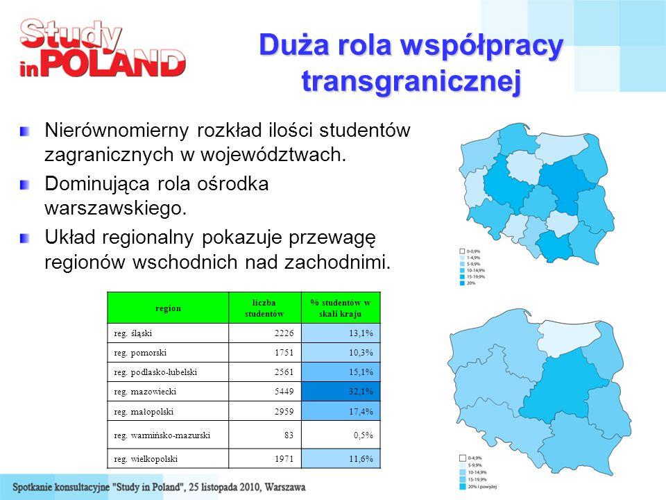 12 Duża rola współpracy transgranicznej Nierównomierny rozkład ilości studentów zagranicznych w województwach. Dominująca rola ośrodka warszawskiego.