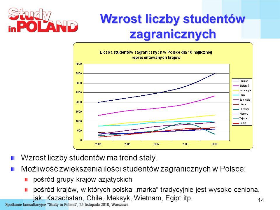 14 Wzrost liczby studentów zagranicznych Wzrost liczby studentów ma trend stały. Możliwość zwiększenia ilości studentów zagranicznych w Polsce: pośród