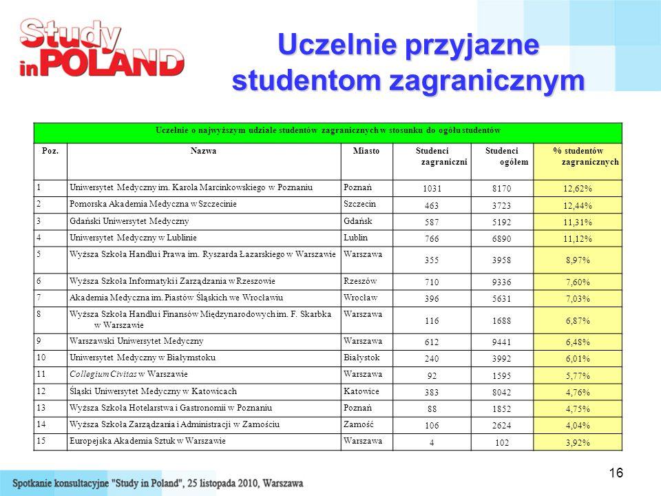 16 Uczelnie przyjazne studentom zagranicznym Uczelnie o najwyższym udziale studentów zagranicznych w stosunku do ogółu studentów Poz.NazwaMiastoStuden