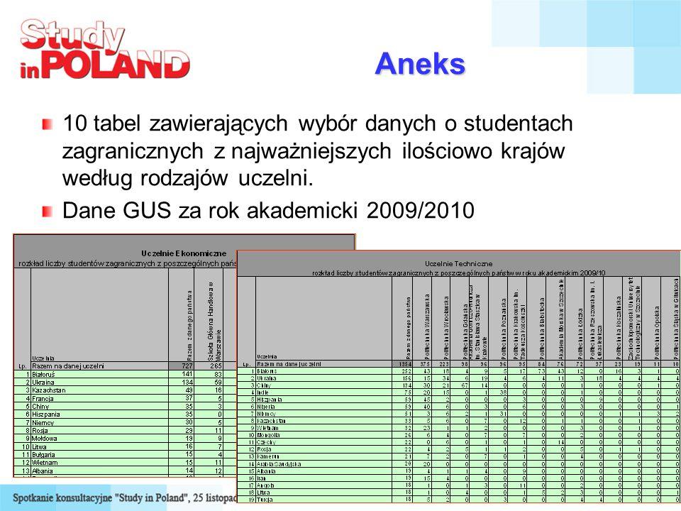 18 Aneks 10 tabel zawierających wybór danych o studentach zagranicznych z najważniejszych ilościowo krajów według rodzajów uczelni. Dane GUS za rok ak