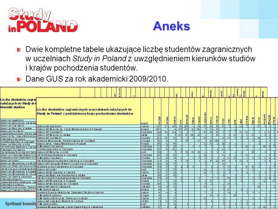 19 Aneks Dwie kompletne tabele ukazujące liczbę studentów zagranicznych w uczelniach Study in Poland z uwzględnieniem kierunków studiów i krajów pocho