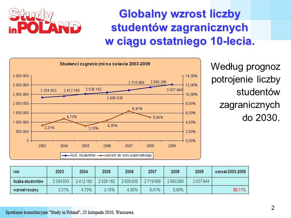 2 Globalny wzrost liczby studentów zagranicznych w ciągu ostatniego 10-lecia. rok2003200420052006200720082009wzrost 2003-2009 liczba studentów 2 334 9