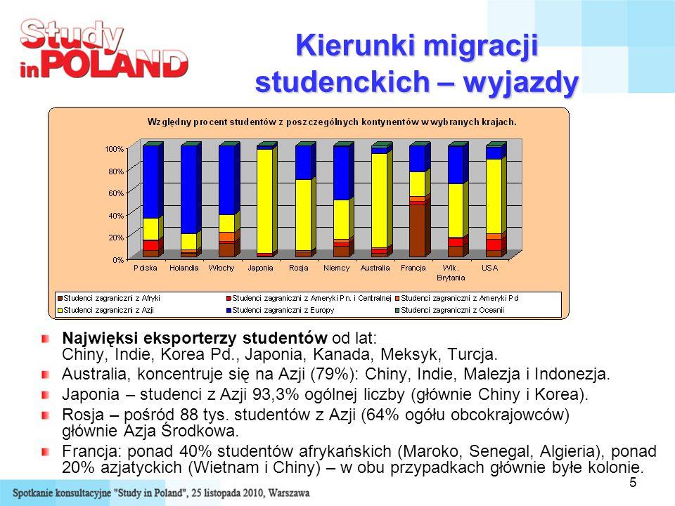5 Kierunki migracji studenckich – wyjazdy Najwięksi eksporterzy studentów od lat: Chiny, Indie, Korea Pd., Japonia, Kanada, Meksyk, Turcja. Australia,