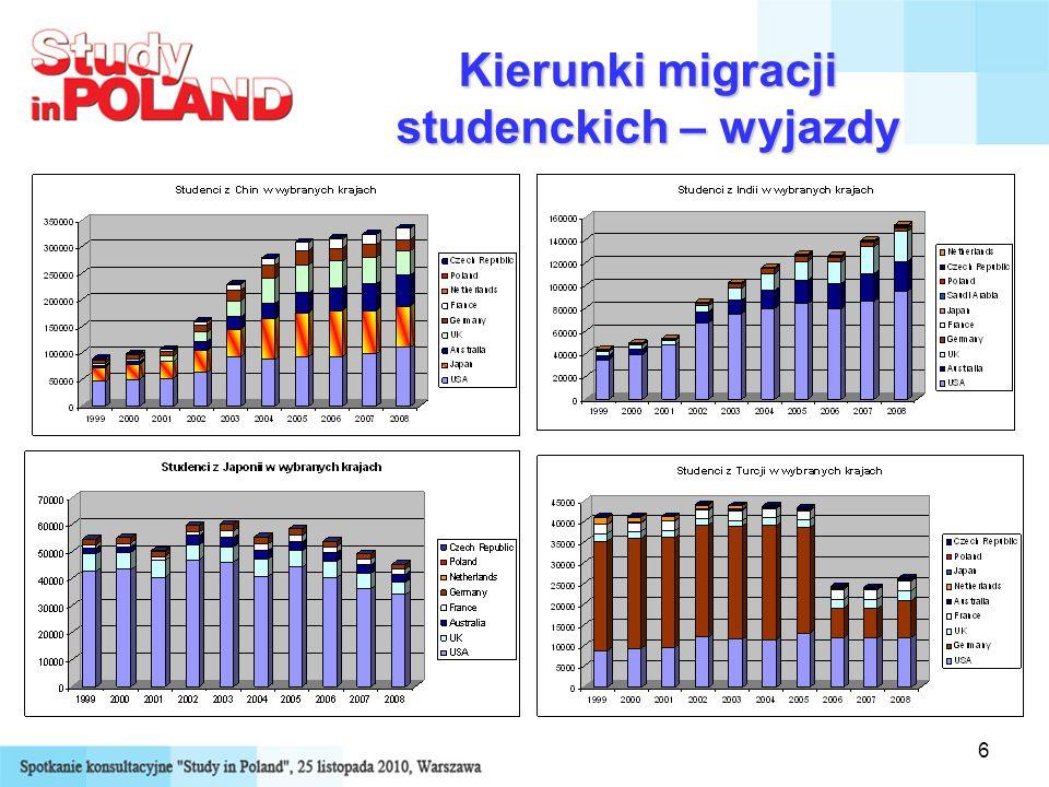 6 Kierunki migracji studenckich – wyjazdy