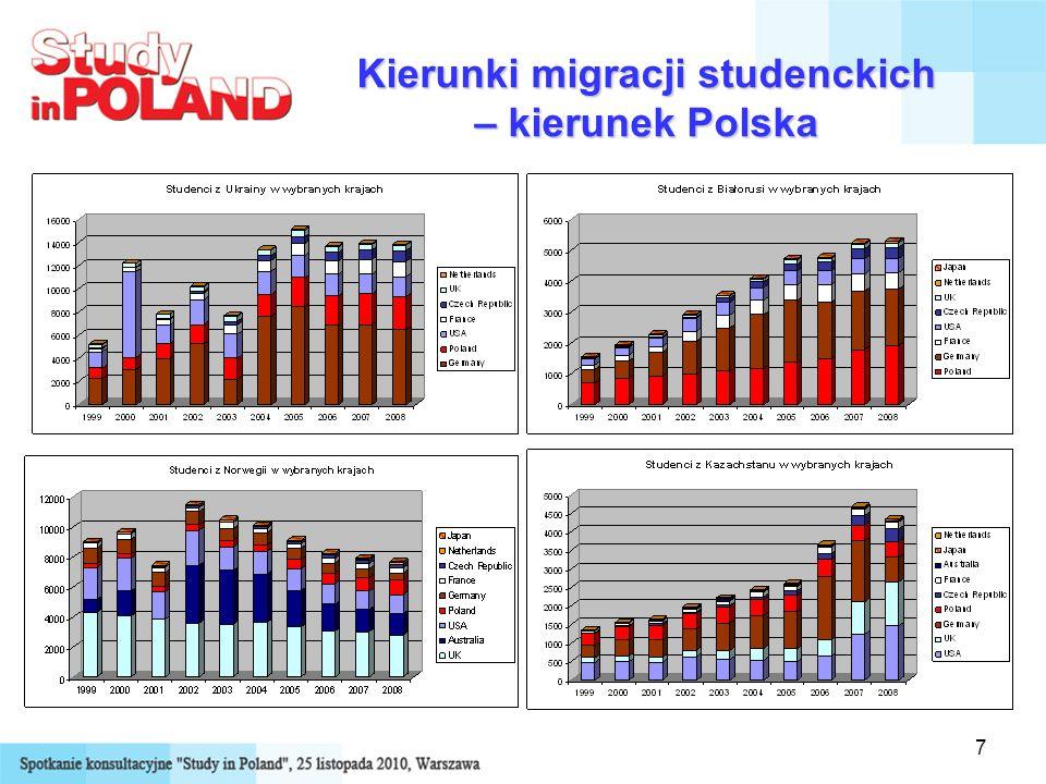 7 Kierunki migracji studenckich – kierunek Polska