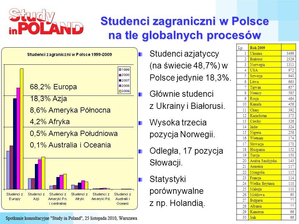 Studenci zagraniczni w Polsce na tle globalnych procesów Studenci azjatyccy (na świecie 48,7%) w Polsce jedynie 18,3%. Głównie studenci z Ukrainy i Bi