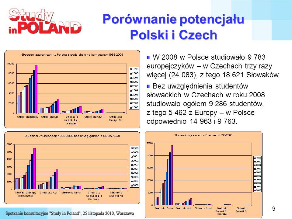 9 Porównanie potencjału Polski i Czech W 2008 w Polsce studiowało 9 783 europejczyków – w Czechach trzy razy więcej (24 083), z tego 18 621 Słowaków.