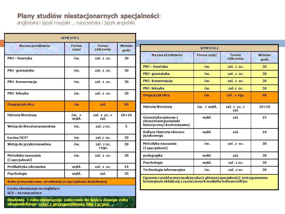 Plany studiów niestacjonarnych specjalności Plany studiów niestacjonarnych specjalności: anglistyka i język rosyjski ; rusycystyka i język angielski S