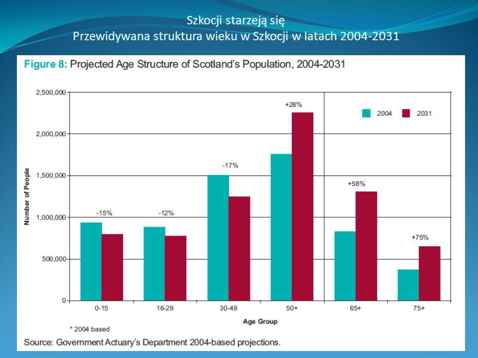 … ale również żyją dłużej poniżej przewidywana długość życia Szkotów w latach 1981-2031