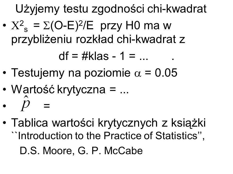 Użyjemy testu zgodności chi-kwadrat 2 s = (O-E) 2 /E przy H0 ma w przybliżeniu rozkład chi-kwadrat z df = #klas - 1 =.... Testujemy na poziomie = 0.05