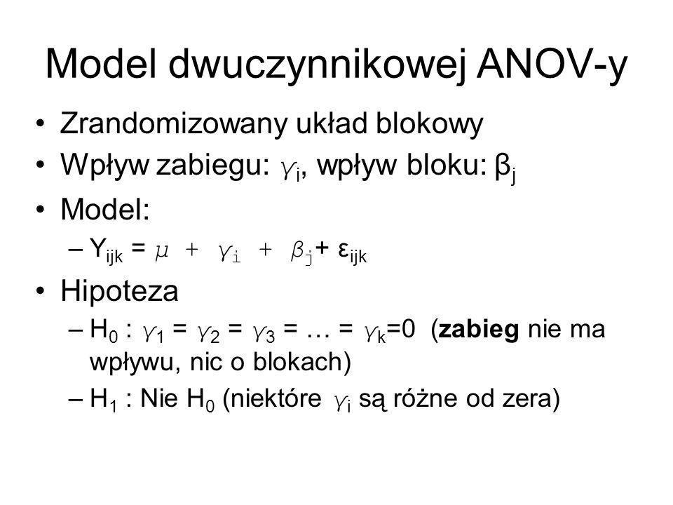 Model dwuczynnikowej ANOV-y Zrandomizowany układ blokowy Wpływ zabiegu: γ i, wpływ bloku: β j Model: –Y ijk = μ + γ i + β j + ε ijk Hipoteza –H 0 : γ