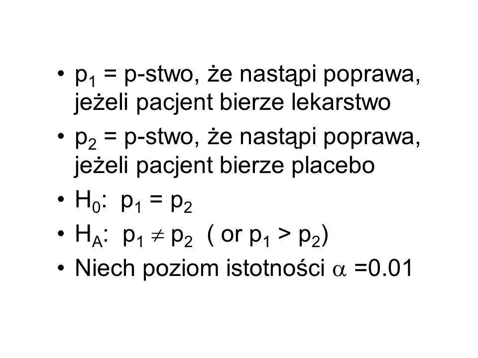 p 1 = p-stwo, że nastąpi poprawa, jeżeli pacjent bierze lekarstwo p 2 = p-stwo, że nastąpi poprawa, jeżeli pacjent bierze placebo H 0 : p 1 = p 2 H A
