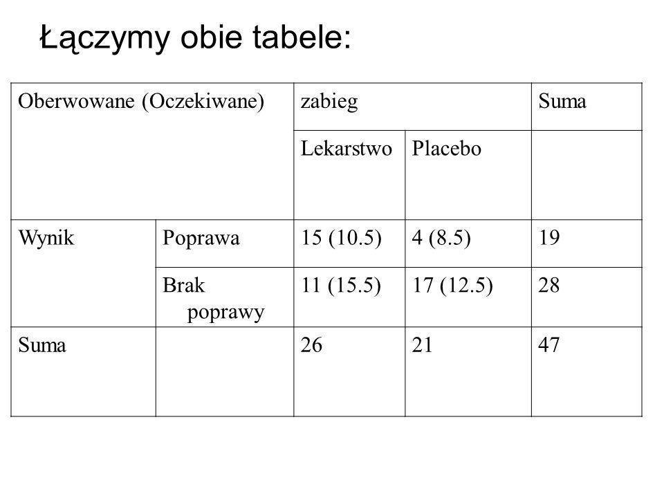 Łączymy obie tabele: Oberwowane (Oczekiwane)zabiegSuma LekarstwoPlacebo WynikPoprawa15 (10.5)4 (8.5)19 Brak poprawy 11 (15.5)17 (12.5)28 Suma262147