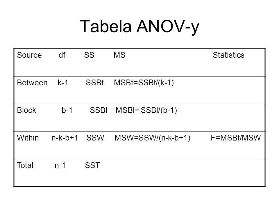 Tabela ANOV-y Source df SS MS Statistics Between k-1 SSBt MSBt=SSBt/(k-1) Block b-1 SSBl MSBl= SSBl/(b-1) Within n-k-b+1 SSW MSW=SSW/(n-k-b+1) F=MSBt/