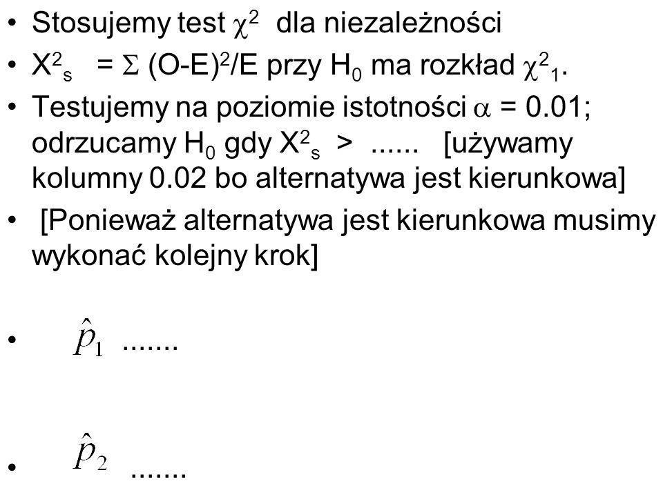 Stosujemy test 2 dla niezależności X 2 s = (O-E) 2 /E przy H 0 ma rozkład 2 1. Testujemy na poziomie istotności = 0.01; odrzucamy H 0 gdy X 2 s >.....