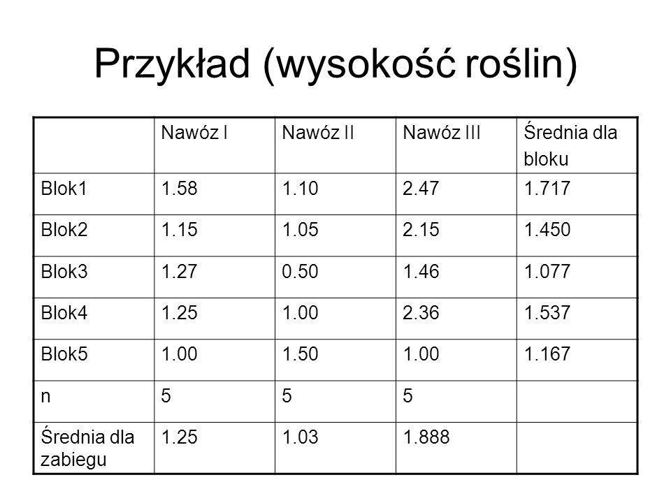 Przykład (wysokość roślin) Nawóz INawóz IINawóz IIIŚrednia dla bloku Blok11.581.102.471.717 Blok21.151.052.151.450 Blok31.270.501.461.077 Blok41.251.0