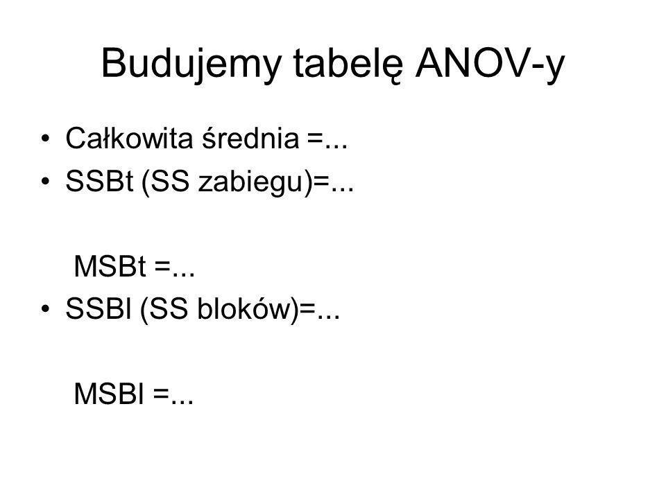 Budujemy tabelę ANOV-y Całkowita średnia =... SSBt (SS zabiegu)=... MSBt =... SSBl (SS bloków)=... MSBl =...