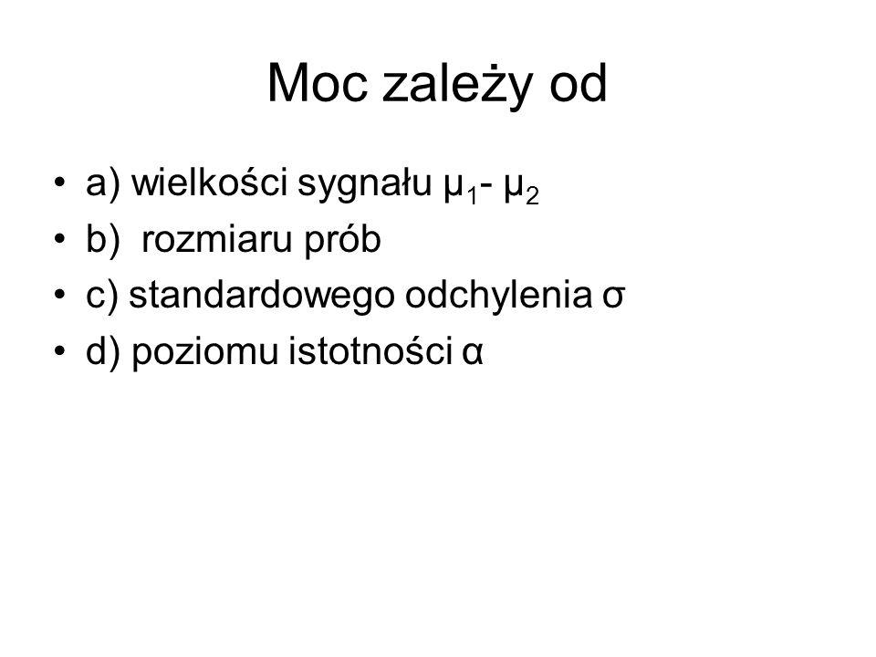 Test Wilcoxona-Manna-Whitneya Test Studenta wymaga normalności rozkładów w obu populacjach.