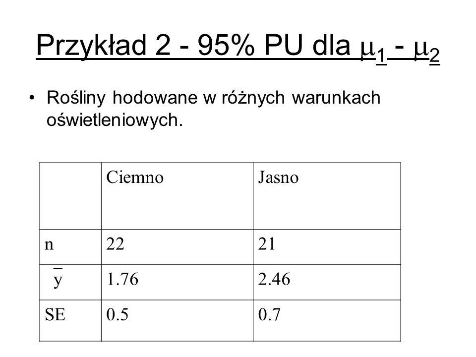 Przykład 2 - 95% PU dla 1 - 2 Rośliny hodowane w różnych warunkach oświetleniowych. CiemnoJasno n2221 y 1.762.46 SE0.50.7