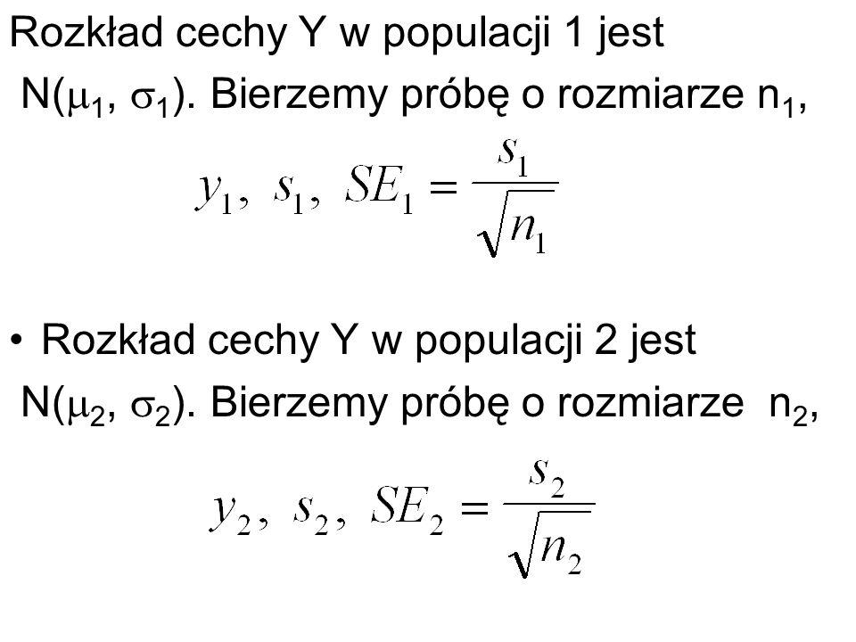 Rozkład cechy Y w populacji 1 jest N( 1, 1 ). Bierzemy próbę o rozmiarze n 1, Rozkład cechy Y w populacji 2 jest N( 2, 2 ). Bierzemy próbę o rozmiarze