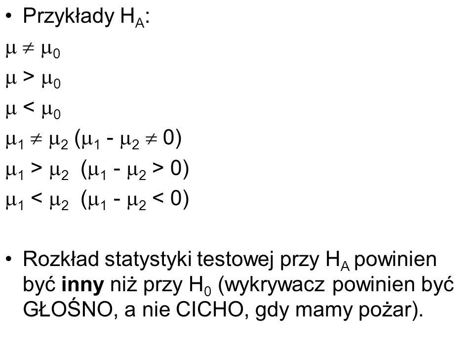 Przykłady H A : 0 > 0 < 0 1 2 ( 1 - 2 0) 1 > 2 ( 1 - 2 > 0) 1 < 2 ( 1 - 2 < 0) Rozkład statystyki testowej przy H A powinien być inny niż przy H 0 (wy