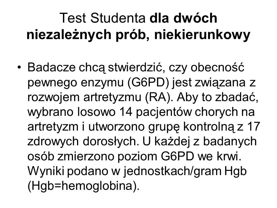 Test Studenta dla dwóch niezależnych prób, niekierunkowy Badacze chcą stwierdzić, czy obecność pewnego enzymu (G6PD) jest związana z rozwojem artretyz