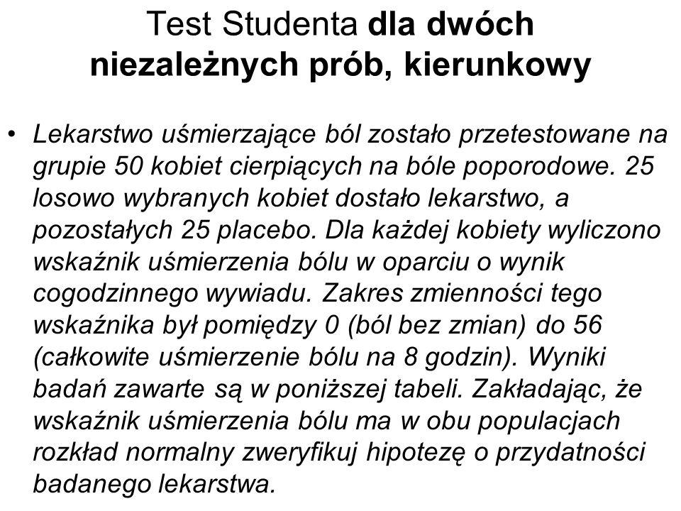 Test Studenta dla dwóch niezależnych prób, kierunkowy Lekarstwo uśmierzające ból zostało przetestowane na grupie 50 kobiet cierpiących na bóle poporod