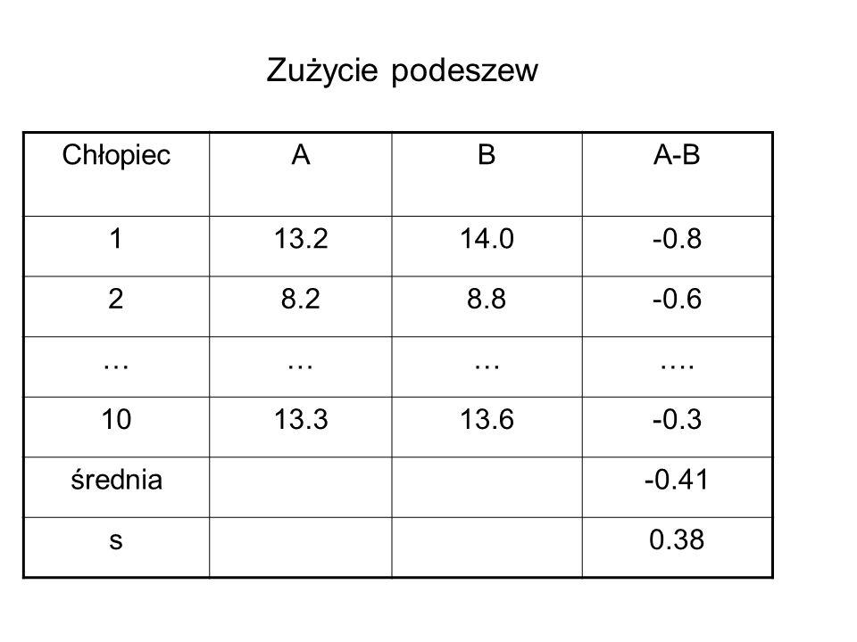 ChłopiecABA-B 113.214.0-0.8 28.28.8-0.6 …………. 1013.313.6-0.3 średnia-0.41 s0.38 Zużycie podeszew