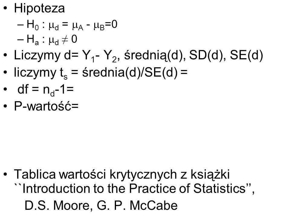 Hipoteza –H 0 : d = A - B =0 –H a : d 0 Liczymy d= Y 1 - Y 2, średnią(d), SD(d), SE(d) liczymy t s = średnia(d)/SE(d) = df = n d -1= P-wartość= Tablic