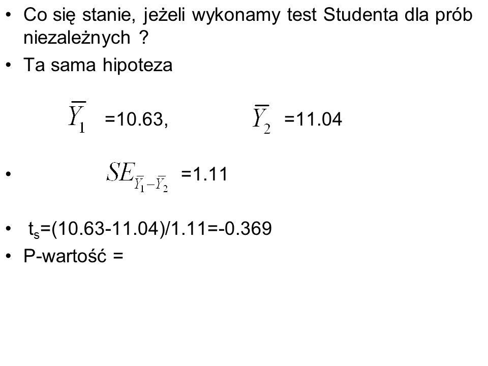 Co się stanie, jeżeli wykonamy test Studenta dla prób niezależnych ? Ta sama hipoteza =10.63, =11.04 =1.11 t s =(10.63-11.04)/1.11=-0.369 P-wartość =