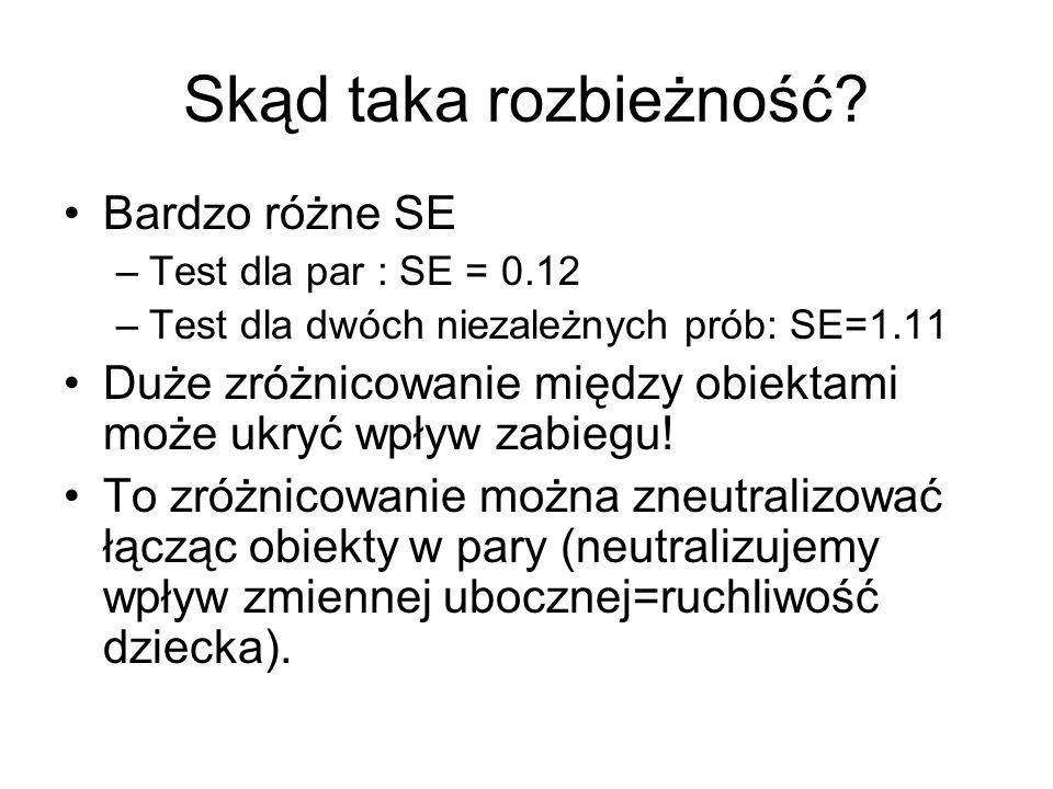 Skąd taka rozbieżność? Bardzo różne SE –Test dla par : SE = 0.12 –Test dla dwóch niezależnych prób: SE=1.11 Duże zróżnicowanie między obiektami może u