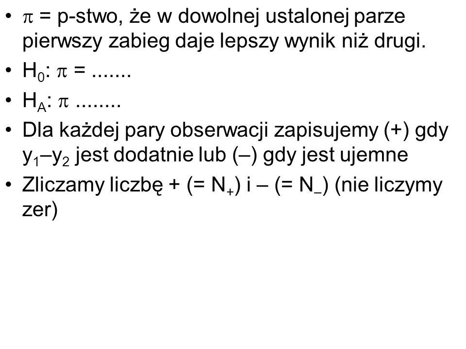 = p-stwo, że w dowolnej ustalonej parze pierwszy zabieg daje lepszy wynik niż drugi. H 0 : =....... H A :........ Dla każdej pary obserwacji zapisujem