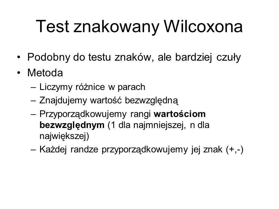 Test znakowany Wilcoxona Podobny do testu znaków, ale bardziej czuły Metoda –Liczymy różnice w parach –Znajdujemy wartość bezwzględną –Przyporządkowuj