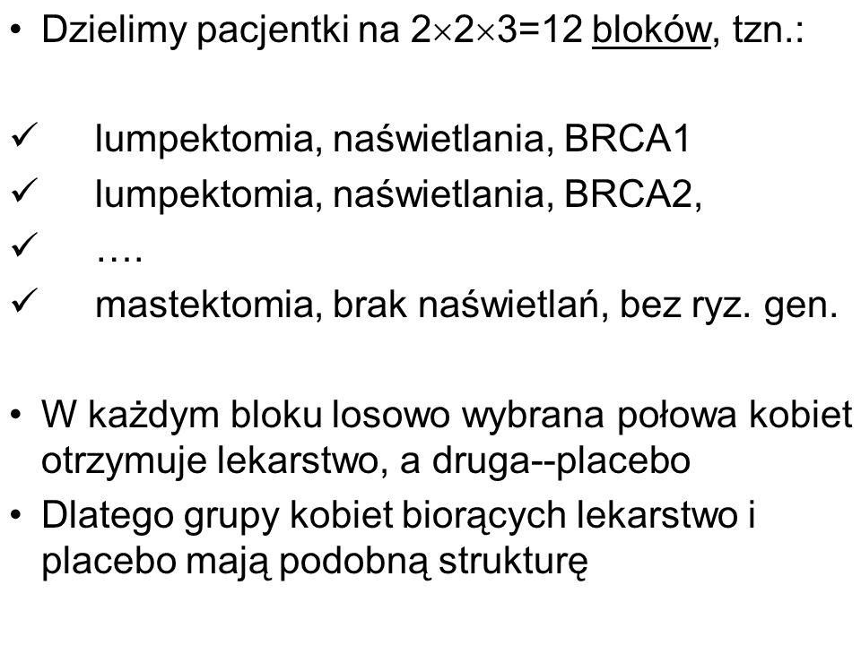 Dzielimy pacjentki na 2 2 3=12 bloków, tzn.: lumpektomia, naświetlania, BRCA1 lumpektomia, naświetlania, BRCA2, …. mastektomia, brak naświetlań, bez r