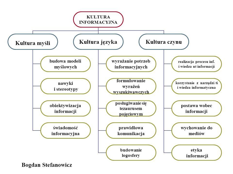KULTURA INFORMACYJNA Kultura myśli budowa modeli myślowych nawyki i stereotypy obiektywizacja informacji świadomość informacyjna Kultura języka wyraża