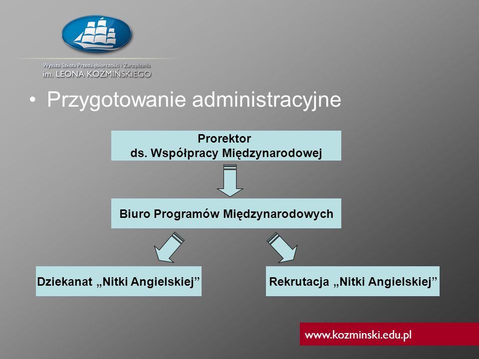 www.kozminski.edu.pl Przygotowanie administracyjne Prorektor ds. Współpracy Międzynarodowej Biuro Programów Międzynarodowych Dziekanat Nitki Angielski