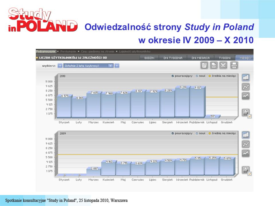 Odwiedzalność strony Study in Poland w okresie IV 2009 – X 2010