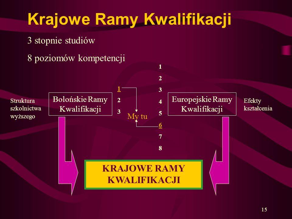 15 Bolońskie Ramy Kwalifikacji Struktura szkolnictwa wyższego Europejskie Ramy Kwalifikacji Efekty kształcenia 123123 1234567812345678 KRAJOWE RAMY KW