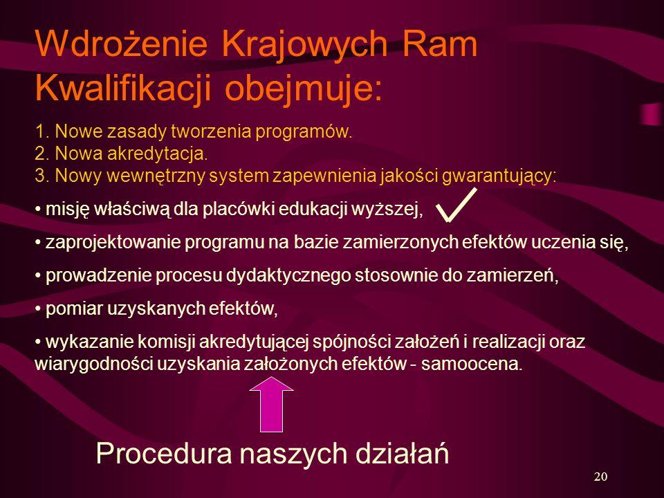 20 Wdrożenie Krajowych Ram Kwalifikacji obejmuje: 1. Nowe zasady tworzenia programów. 2. Nowa akredytacja. 3. Nowy wewnętrzny system zapewnienia jakoś