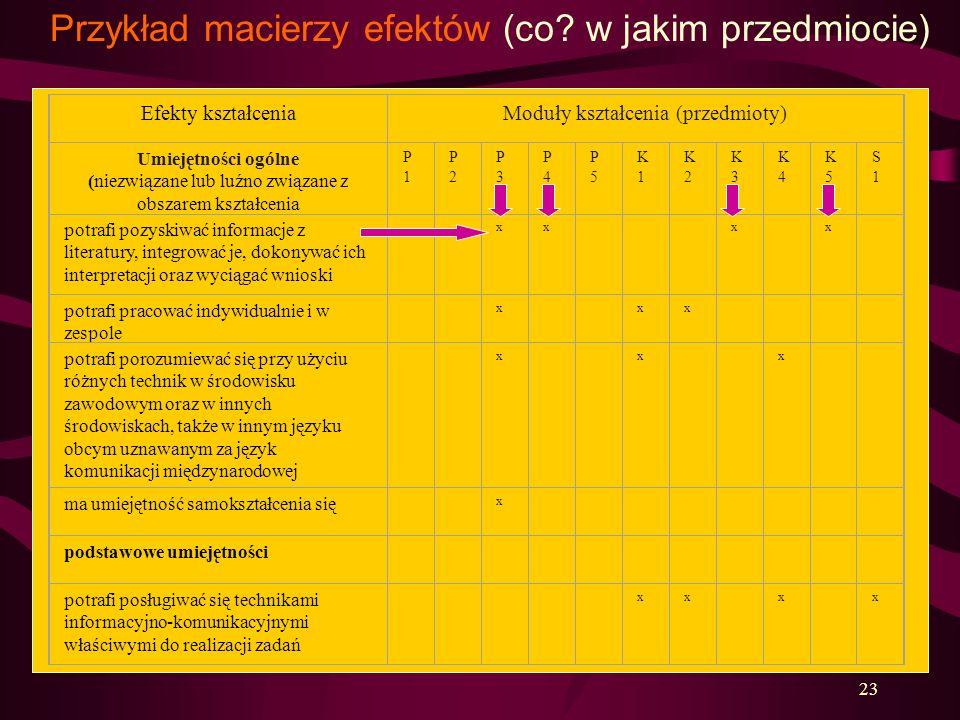 23 Efekty kształceniaModuły kształcenia (przedmioty) Umiejętności ogólne (niezwiązane lub luźno związane z obszarem kształcenia P1P1 P2P2 P3P3 P4P4 P5