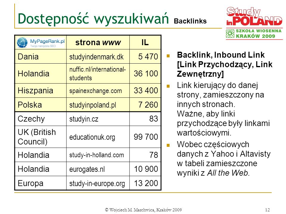© Wojciech M. Marchwica, Kraków 200912 Dostępność wyszukiwań Backlinks Backlink, Inbound Link [Link Przychodzący, Link Zewnętrzny] Link kierujący do d