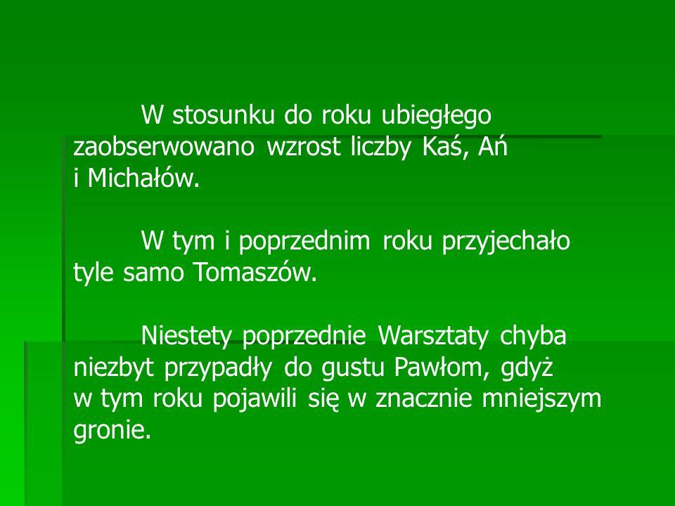 W stosunku do roku ubiegłego zaobserwowano wzrost liczby Kaś, Ań i Michałów.