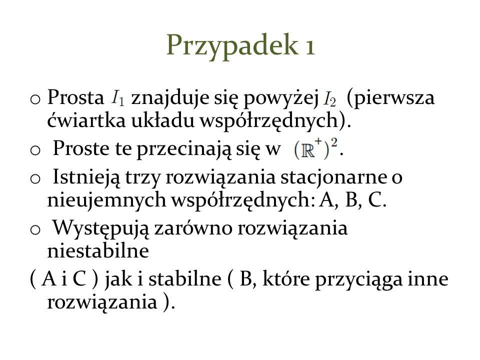 Przypadek 1 o Prosta znajduje się powyżej (pierwsza ćwiartka układu współrzędnych). o Proste te przecinają się w. o Istnieją trzy rozwiązania stacjona