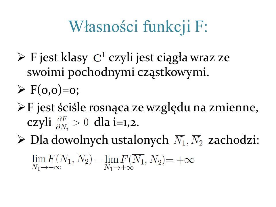 Własności funkcji F: F jest klasy, czyli jest ciągła wraz ze swoimi pochodnymi cząstkowymi. F(0,0)=0; F jest ściśle rosnąca ze względu na zmienne, czy