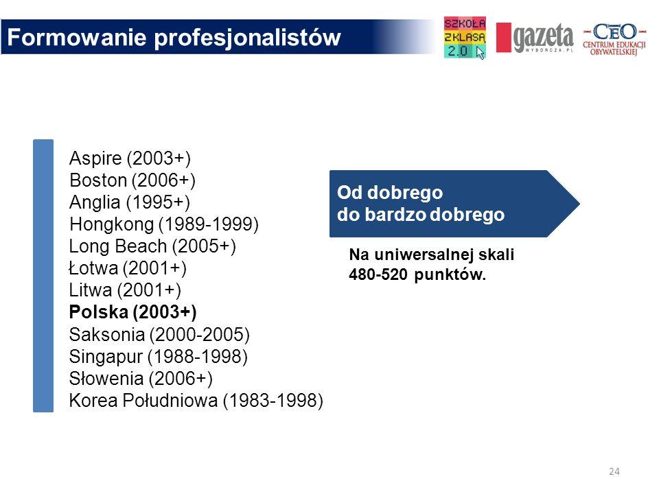 Aspire (2003+) Boston (2006+) Anglia (1995+) Hongkong (1989-1999) Long Beach (2005+) Łotwa (2001+) Litwa (2001+) Polska (2003+) Saksonia (2000-2005) S
