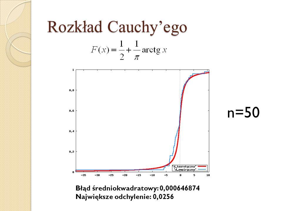 Rozkład Cauchyego n=50 Błąd średniokwadratowy: 0,000646874 Największe odchylenie: 0,0256